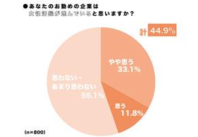 MARUKO 調査リリース Vol.1 「女性活躍が進んでいる」と答えた人はわずか4割!! あなたの職場はどう?